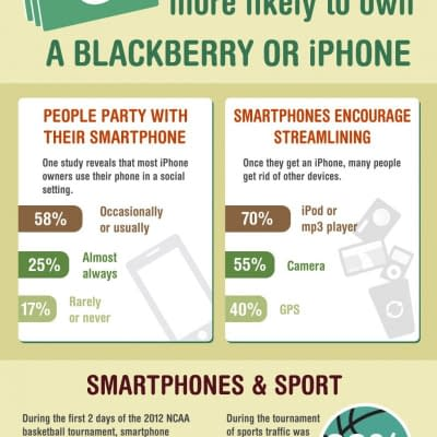 How Cell Phones Keep Us Busy