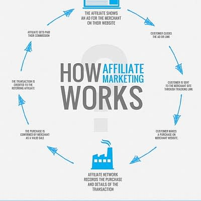 Monetize Affiliate Marketing